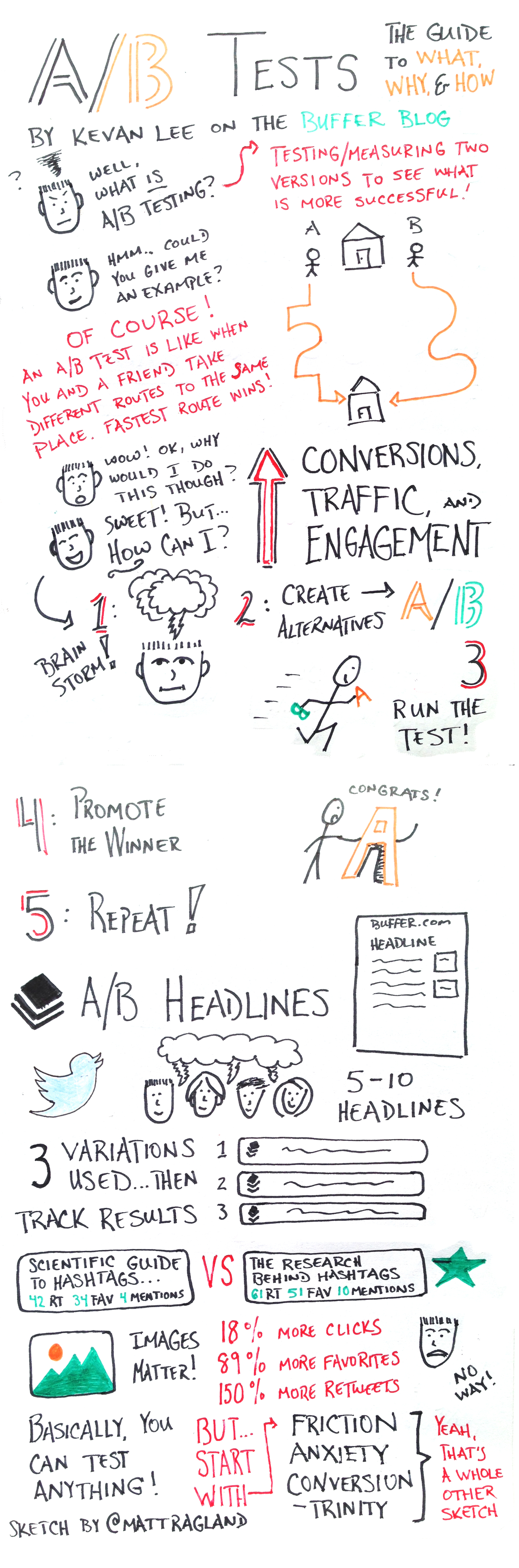 Sketchnote Saturday: How to Effectively A/B Test