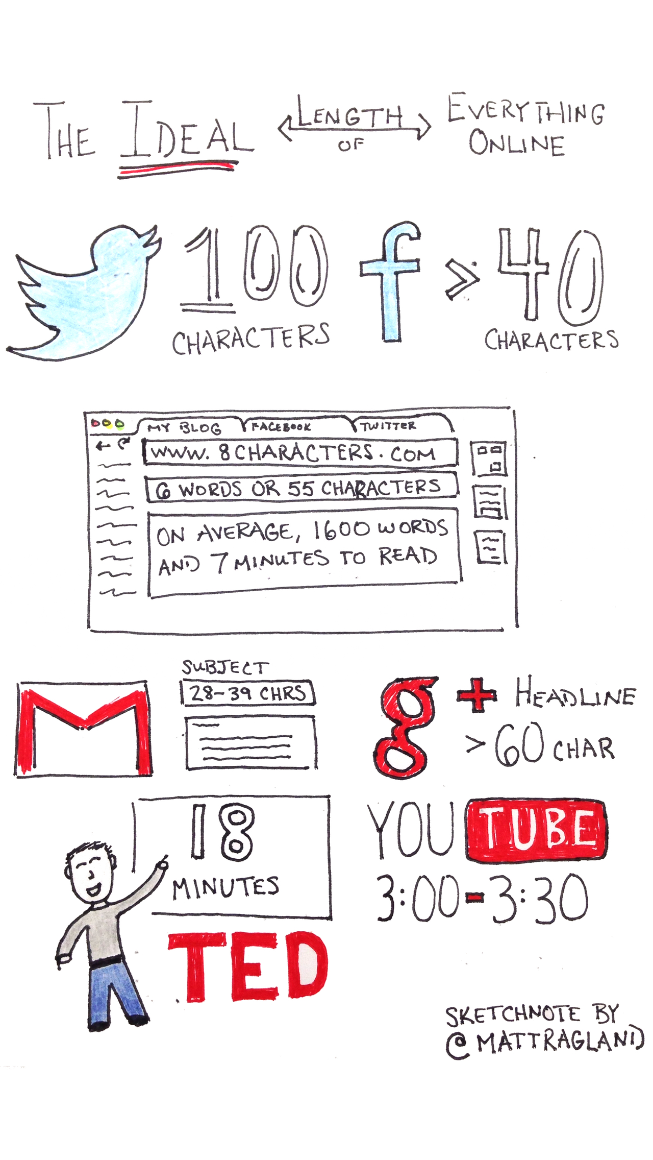 Sketchnote Saturday: The Ideal Length of Everything Online