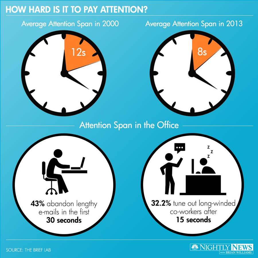 140521-infographic-attention-span_37b4d49a7c8ae2f9fa6ea3e9f4447594.nbcnews-ux-920-900