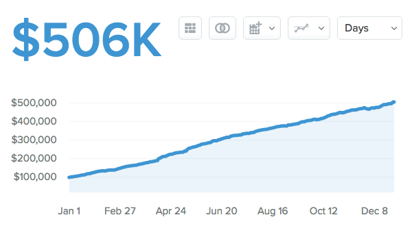 ConvertKit's_Monthly_Recurring_Revenue_on_Baremetrics